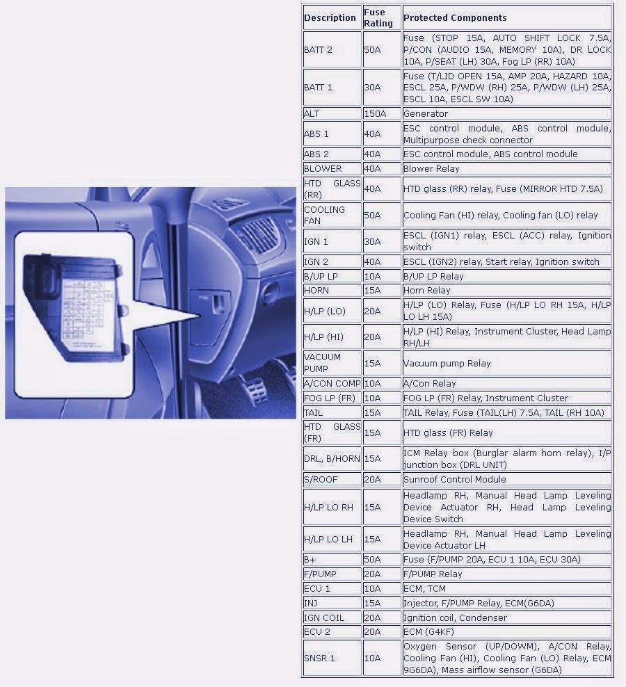 Engine Compartment Fuse Box Diagram Of 2010 Hyundai