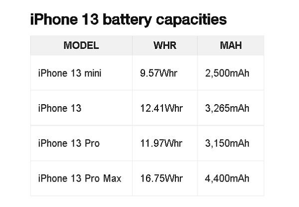 iPhone-13-and-13-pro-max-battery-capacity