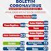 Ponto Novo registra 83 casos de coronavírus, com 29 curados e 1 óbito; confira boletim epidemiológico deste sábado (25)