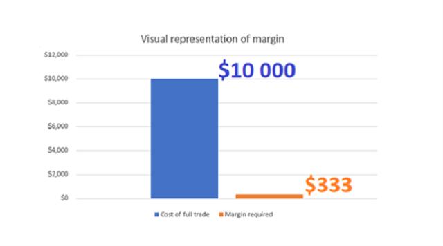 Thuật ngữ forex: Margin (ký quỹ)