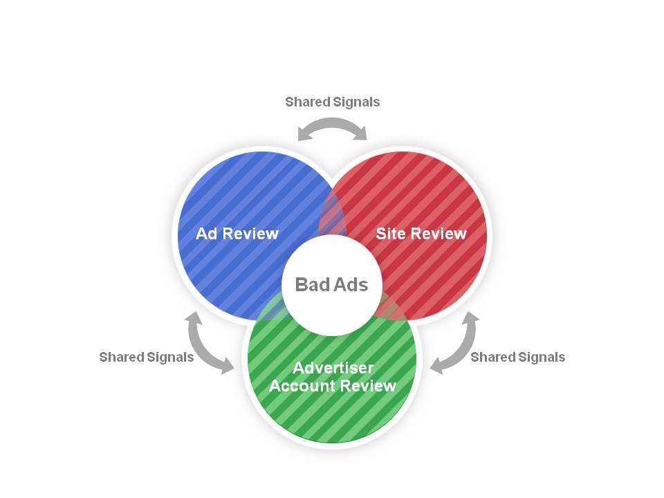 Official Google Blog: Inside view on ads review