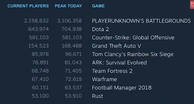 दुनिया के सबसे ज्यादा गेम खेलने  प्लेयर्स की लिस्ट