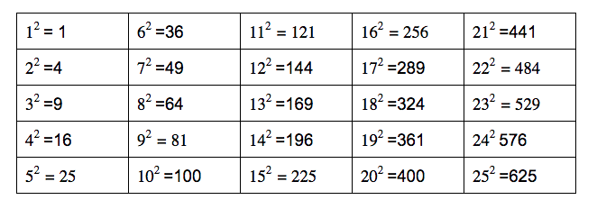 List perfect squares 1 to 25