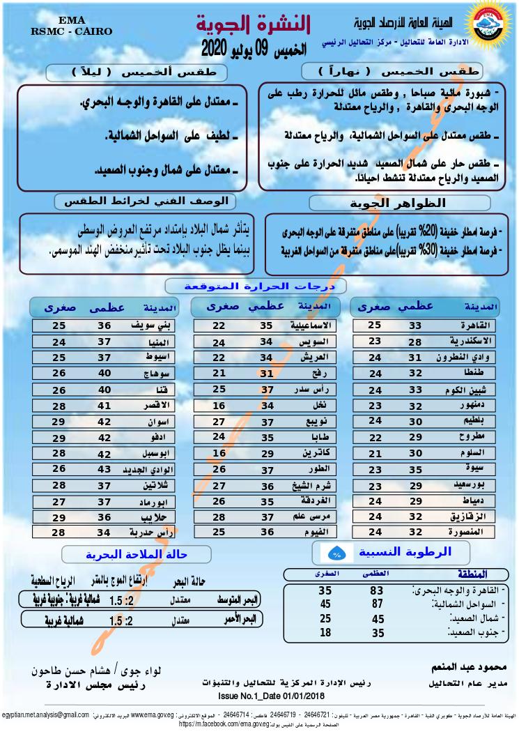 اخبار طقس الخميس 9 يوليو 2020 النشرة الجوية فى مصر