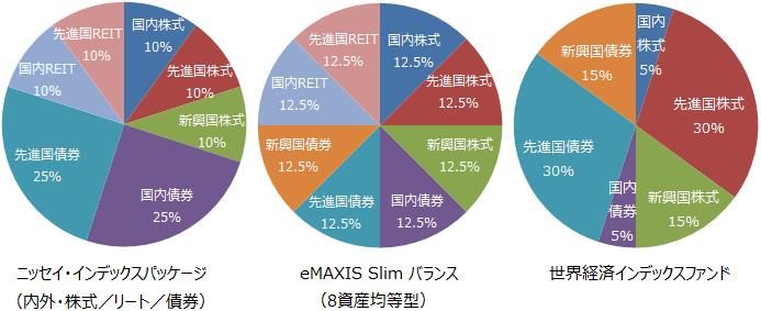 ニッセイ・インデックスパッケージ(内外・株式/リート/債券)、eMAXIS Slim バランス (8資産均等型)、世界経済インデックスファンド基本投資割合
