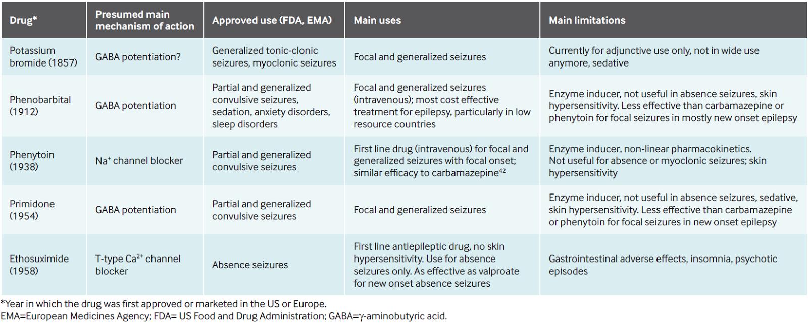[臨床藥學] BMJ:抗癲癇藥物完美無缺整理 2014版 - NEJS