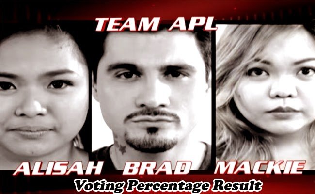 The Voice of the Philippines Season 2 Team Apl Voting Percentage Result February 1, 2015
