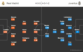 Possible Line-ups, Stats, Team News: Real Madrid vs Juventus