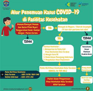 Apakah Kamu Terinfeksi COVID-19 dan Bagaimana Alur Penemuan Kasus COVID-19? - Tarakan Info