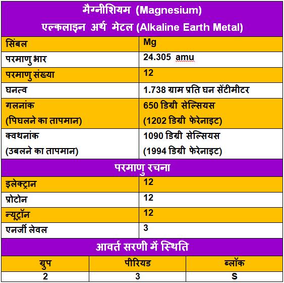 Magnesium-ke-upyog, Magnesium-ke-tathy, Magnesium-in-Hindi, मैग्नीशियम-के-गुण, मैग्नीशियम-के-उपयोग, मैग्नीशियम-के-रोचक-तथ्य, मैग्नीशियम