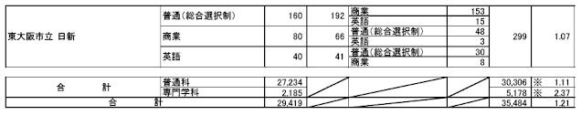 平成29年度(2017年4月入学者)志願者数