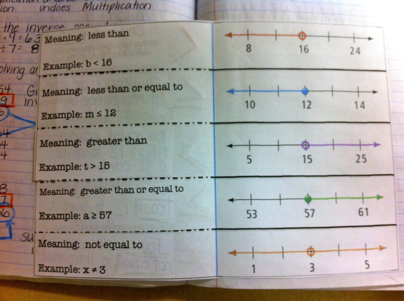 Inequalities In My Math Notebook And Wacky Wordecimals