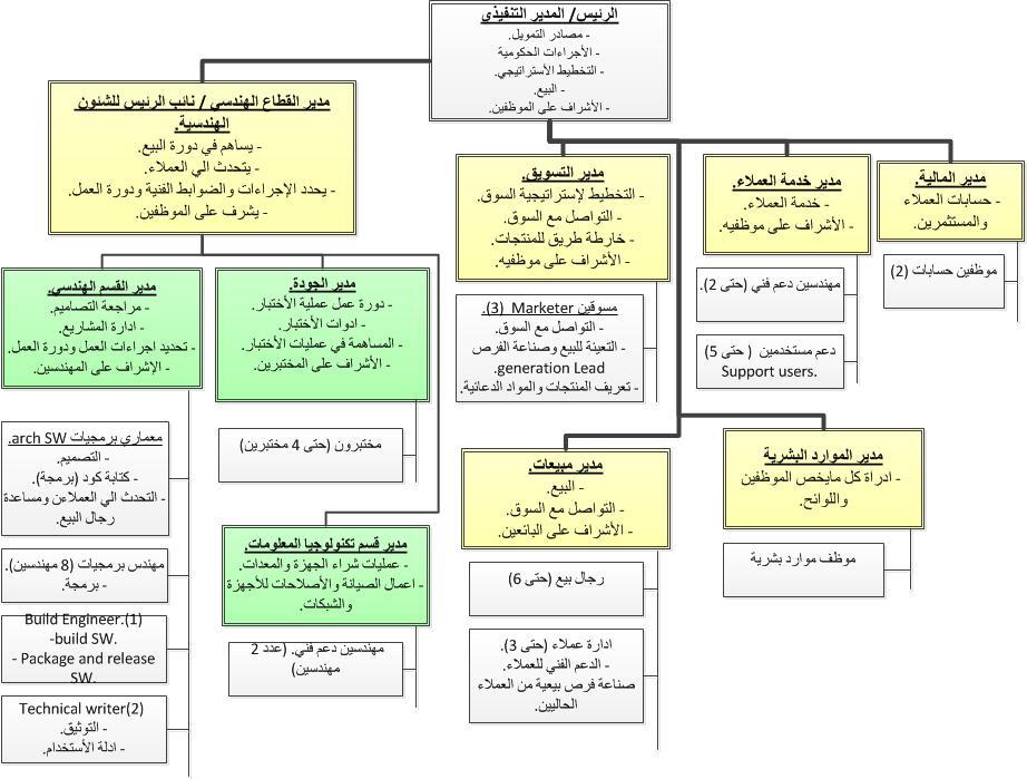 تنمية الموارد البشرية الدكتور ماجد العمودي: الهيكل الإداري ...