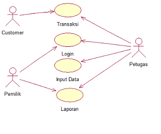 Uml Use Case Diagram Sequence Diagram Dan Class Diagram Smart