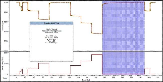 Comportamiento de la presión y tasa de producción de acuerdo a los períodos de flujo y cierre en una prueba DST
