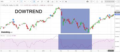 RSI indicator downtrend