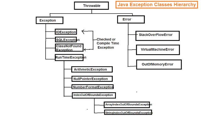 Exception Classes