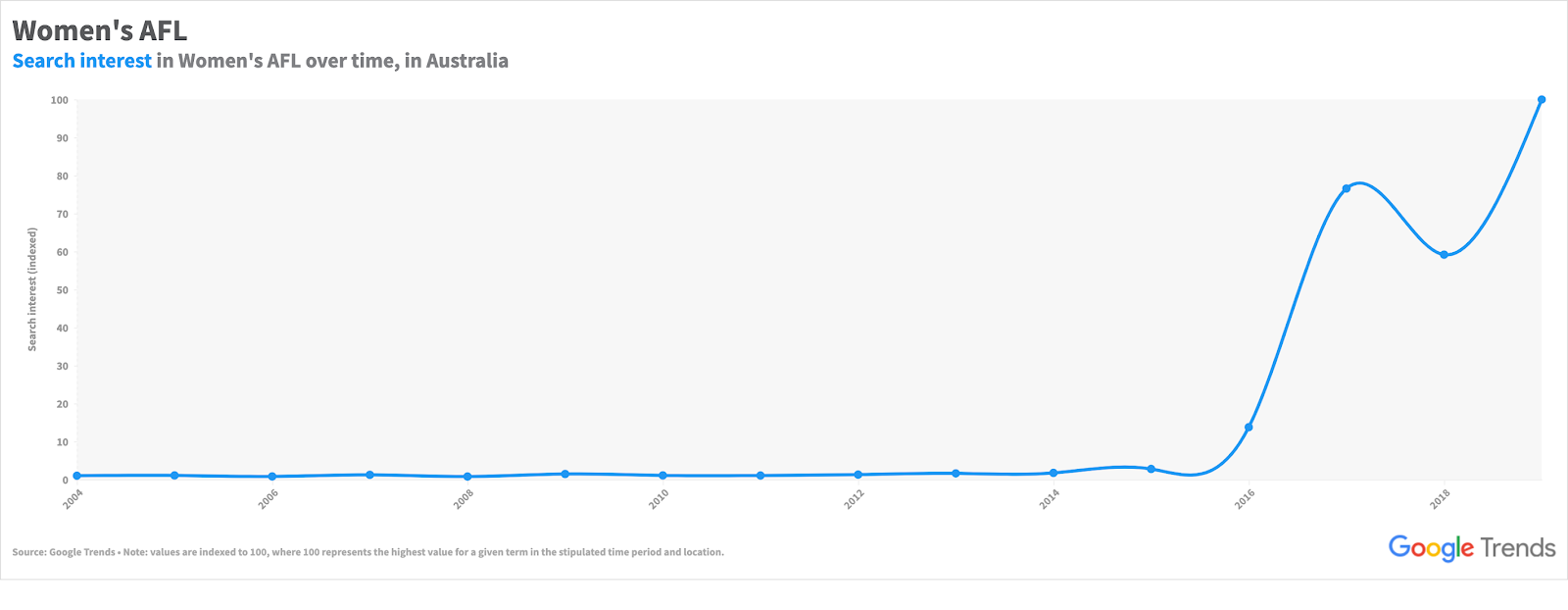 A Google Trends graph showing an uptick in Search interest in AFL women since 2016