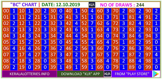 Kerala Lottery Winning Number Trending and Pending  BC chart  on 12.10.2019