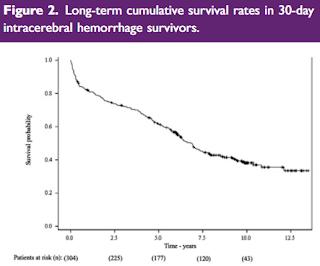 脳内出血の長期死亡率