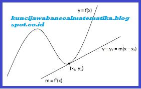 Soal Ulangan Harian Matematika Kelas 11 Kurikulum 2013 Gradien dan Persamaan Garis Singgung