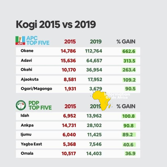 2015 Vs 2019: APC Votes Increased By Over 600% In Okene Alone