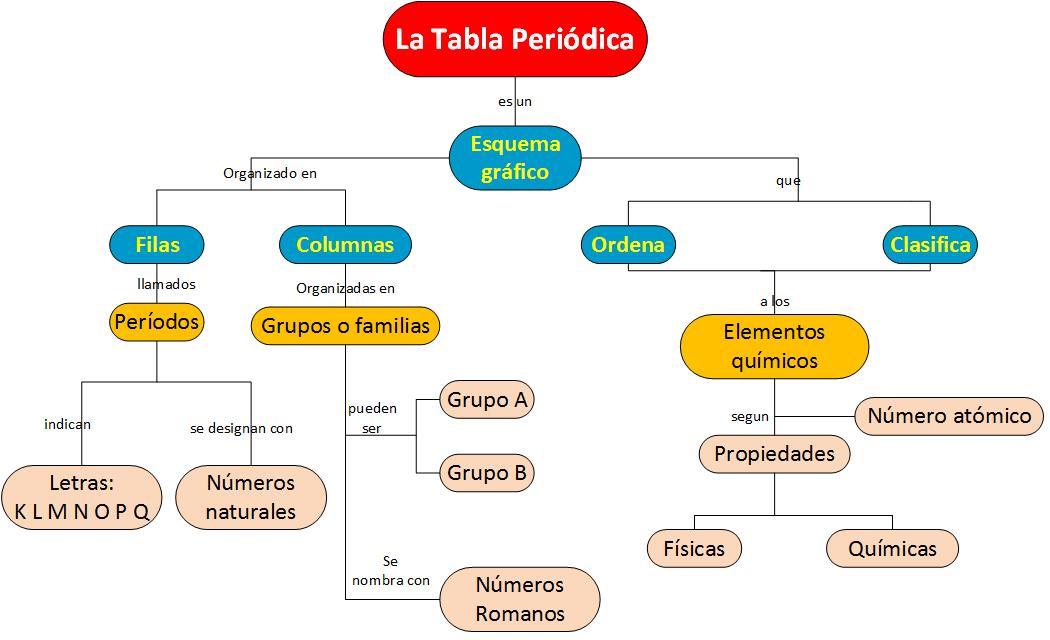 Tabla peridica organizacin de los elementos organizacin de los elementos urtaz Image collections