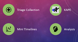 Triage Collection and Timeline Generation with KAPE