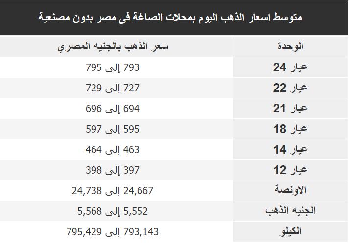 اسعار الذهب اليوم فى مصر Gold الخميس 20 فبراير 2020