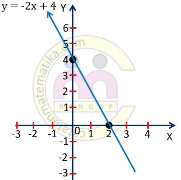Contoh 5. Grafik Persamaan Garis Lurus