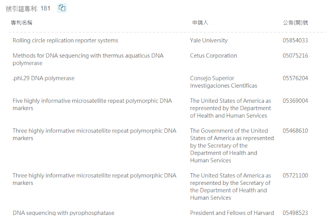 US05001050(PH.phi.29 DNA polymerase)引證資料