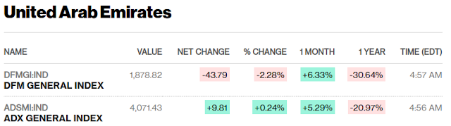 European, Middle Eastern & African Stocks - Bloomberg mid-session