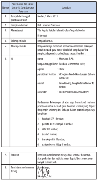 Sistematika Surat Lamaran Kerja : sistematika, surat, lamaran, kerja, MENYIMPULKAN, SISTEMATIKA, SURAT, LAMARAN, PEKERJAAN, ZUHRI, INDONESIA