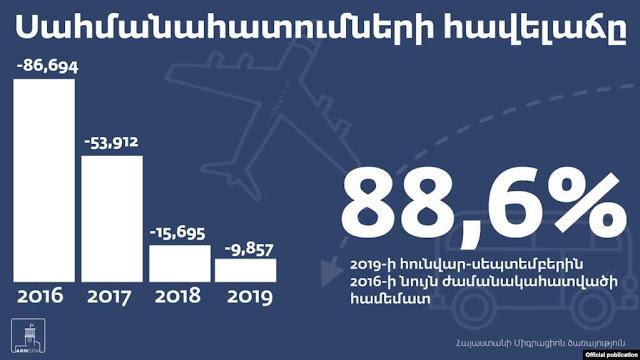 Baja la emigración de Armenia pero la población aun disminuye