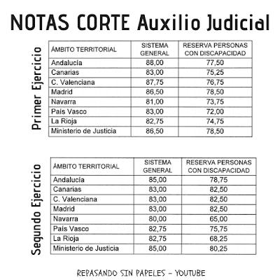 nota-corte-examen-auxilio-judicial-2018