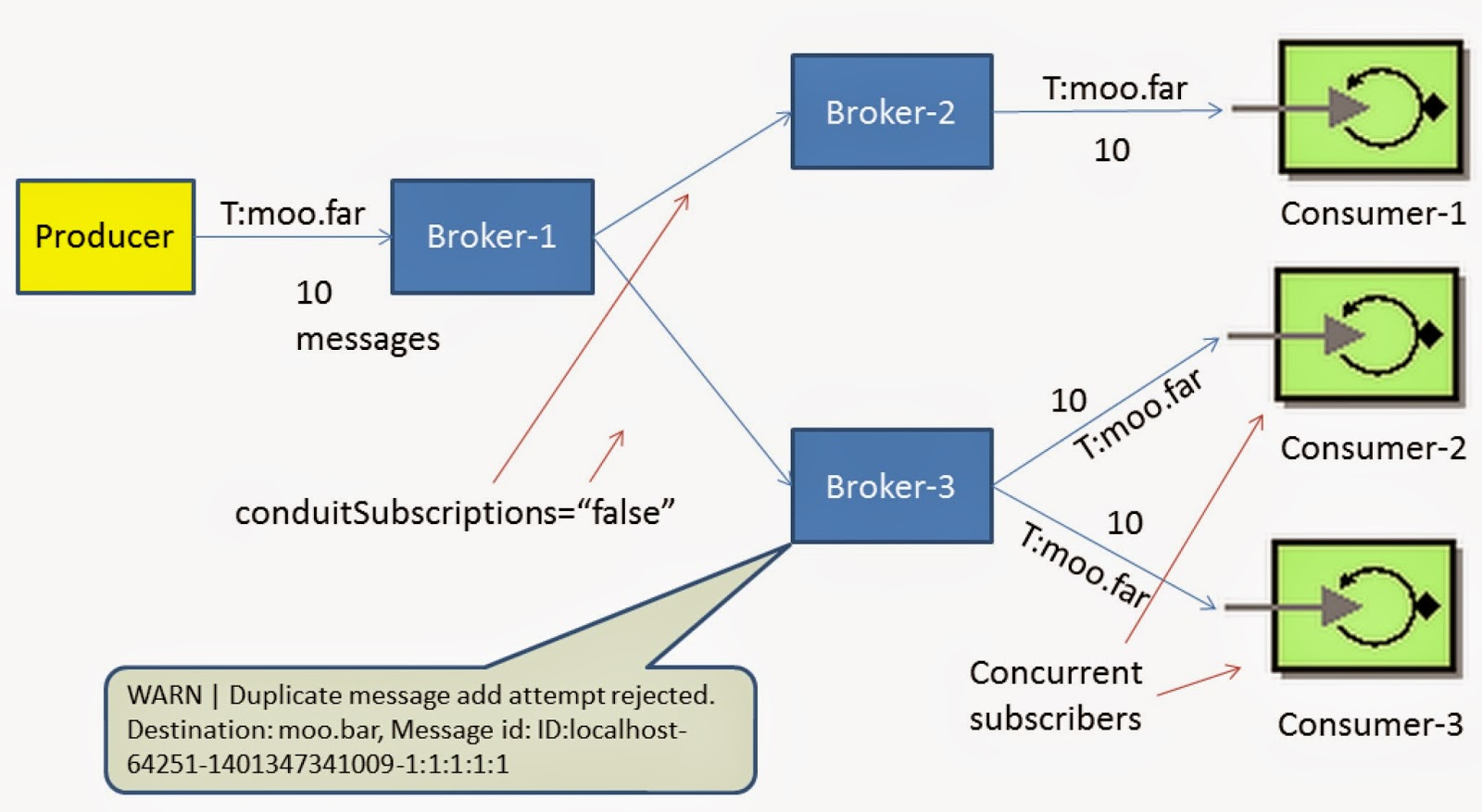 Active MQ - Network of Brokers Explained (Part Five) - DZone