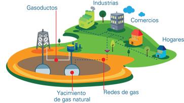 origen del gas
