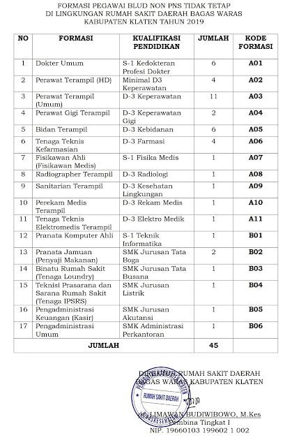 Pengadaan Pegawai BLUD Non PNS Tidak Tetap di Lingkungan RSD Bagas Waras Kabupaten Klaten Tahun 2019