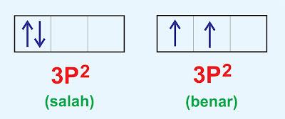 aturan hund konfigurasi elektron