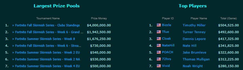 ربح المال من ألعاب الفيديو