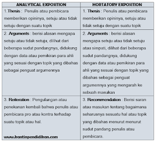 generic structure analytical vs hortatory exposition