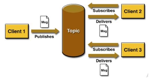 Gambar 2.2 Pesan publikasi/berlangganan