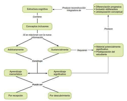 Mapa conceptual sobre conceptos principales de la teoría de aprendizaje significativo de David Ausubel