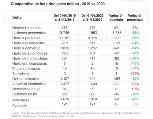 https://www.notasrosas.com/OSC: en Barranquilla aumentó el uso de arma de fuego en los delitos cometidos en 2020