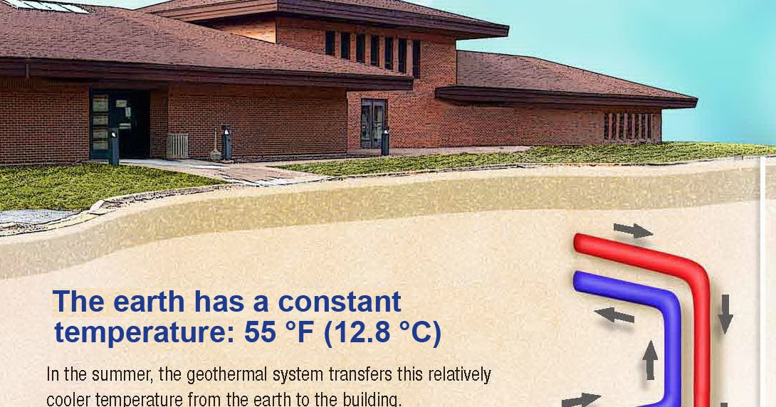 Interesting Energy Facts Geothermal Heating And Cooling
