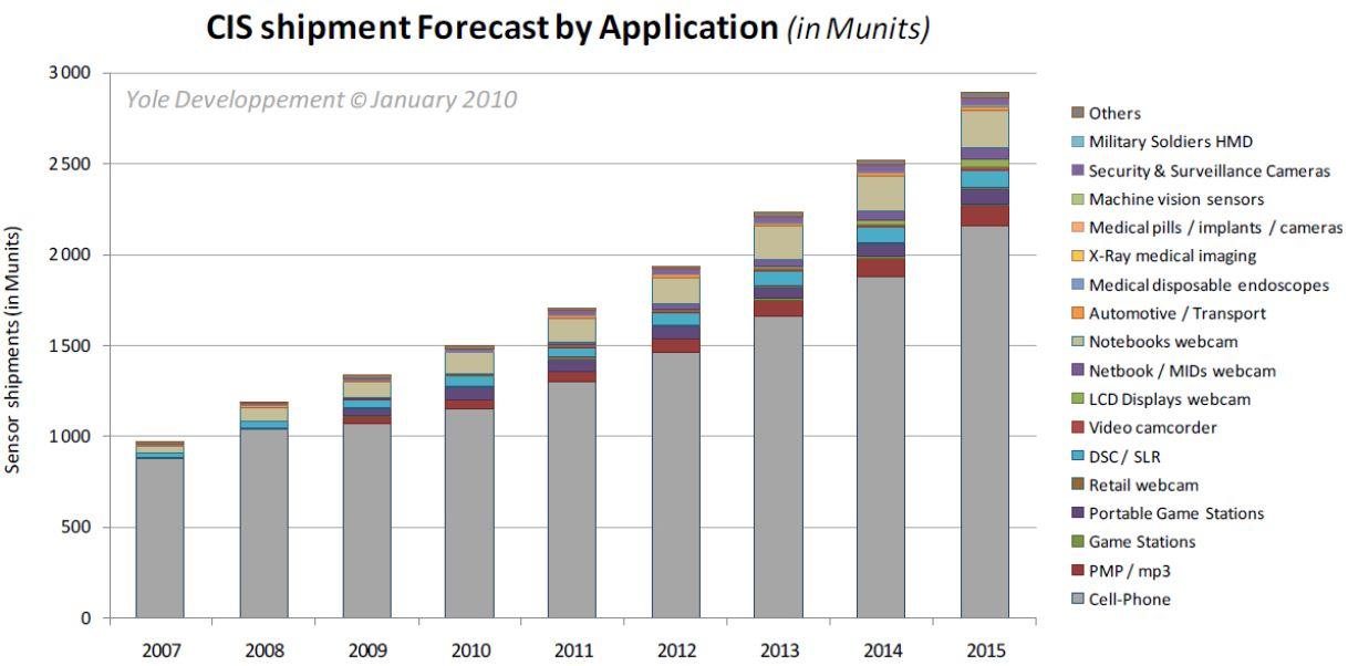 https://1.bp.blogspot.com/-tP7dcfPM2_A/TVpzmQjlfAI/AAAAAAAAAvc/AbgyBWnd1qI/s1600/Yole+CIS+Market+Forecast.JPG