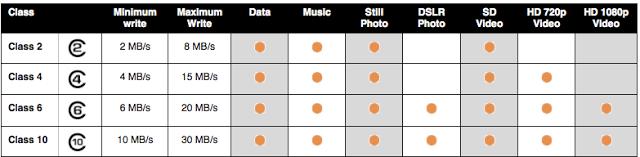 تعرف على معاني الرموز المتواجدة في بطاقات الذاكرة SD card قبل شرائها