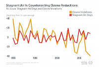 Stagnant Air Is Counteracting Ozone Reductions (Credit: ) Click to Enlarge.