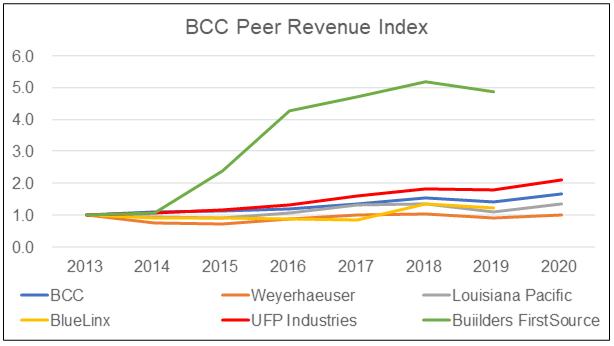 BCC peer revenue index