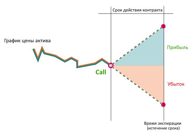 Call-опцион